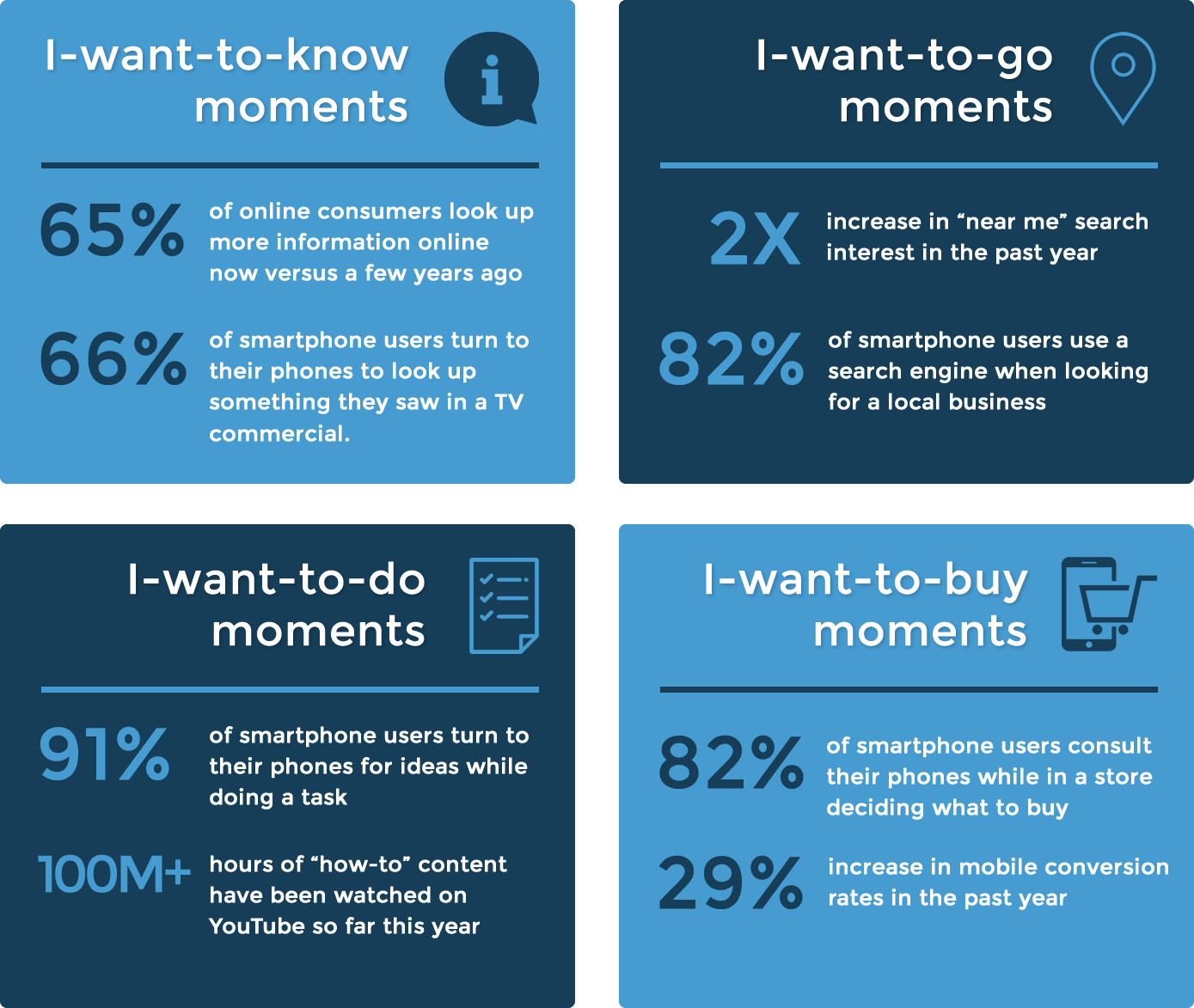 'I want to' Moments infographic